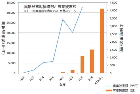 イノシシ捕獲数グラフ